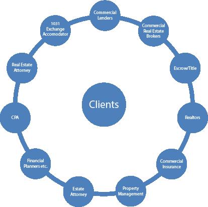 Commercial Lending Sphere of Influence